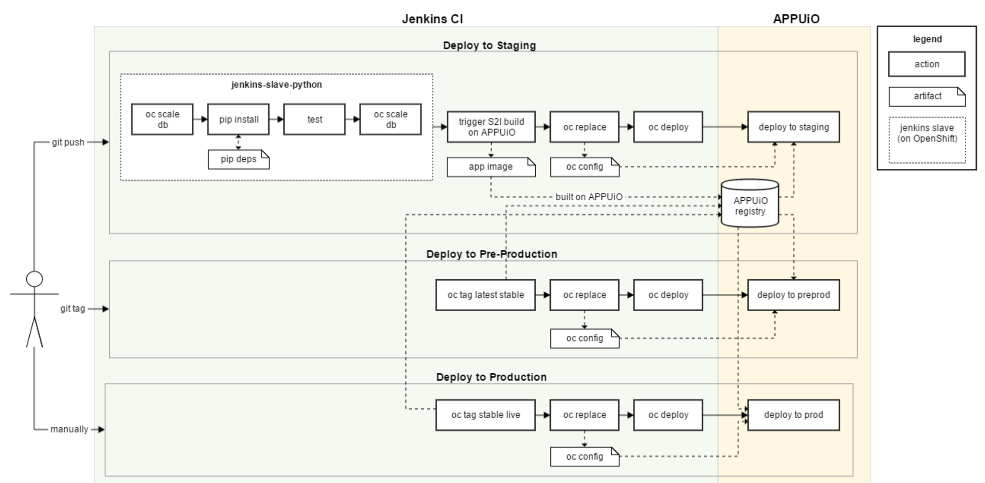Implementing a CI Pipeline — APPUiO User Documentation 1 0 documentation